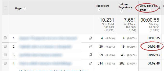 Google analitika